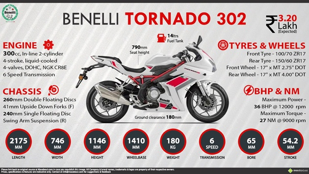Benelli Tornado 302